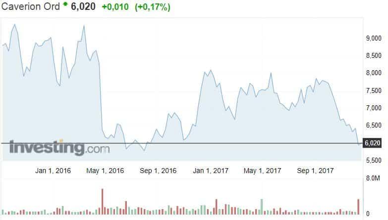 Caverion osakekurssi osakkeet pörssi