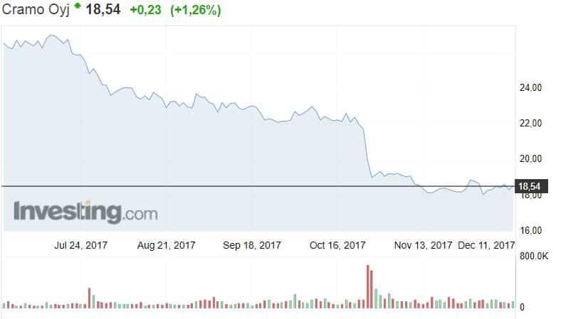 Cramo konevuokraaja osakekurssi osakkeet pörssi sijoittaminen