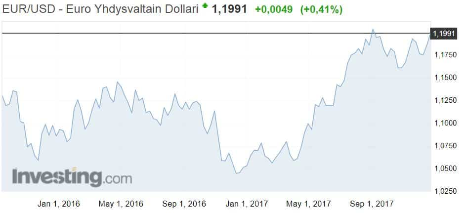 Euro dollari valuuttakurssi valuutat sijoittaminen talous