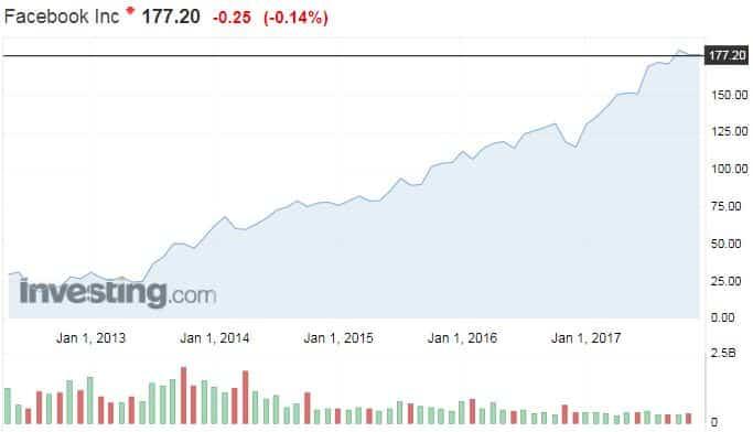 Facebook osakekurssi osakkeet sosiaalinen media