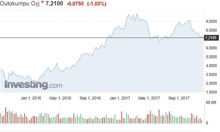 Outokumpu osakekurssi osakkeet pörssi sijoittaminen osakesijoittaminen