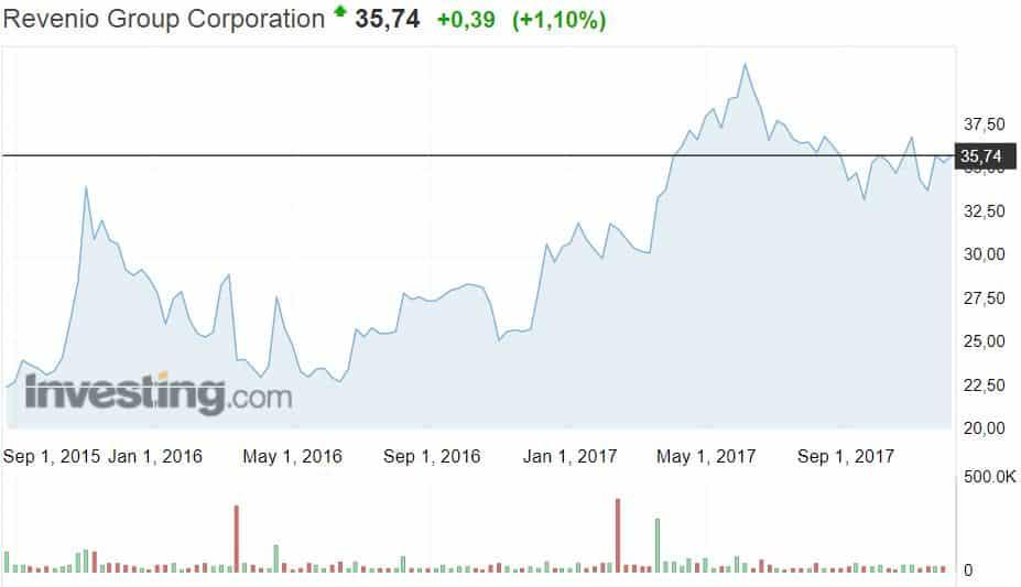 Revenio Group osakekurssi osakkeet