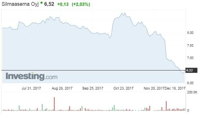 Silmäasema osakekurssi osakkeet pörssi optikkoketju sijoittaminen