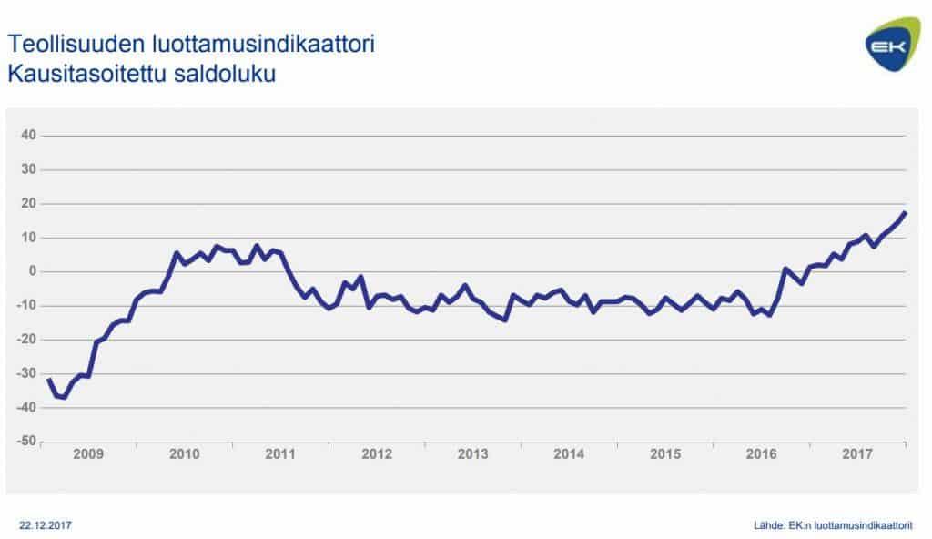 Teollisuuden luottamusindikaattori EK suhdanneindikaattorit talous