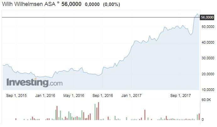 WWL osakekurssi osakkeet pörssi