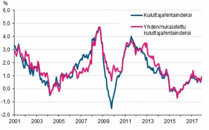 kuluttajahintaindeksi inflaatio talous