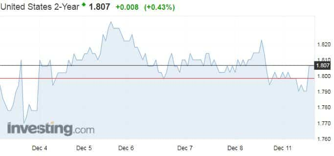 lyhyt korko markkinakorot USA 2-vuoden lainakorko talous velkakirjat