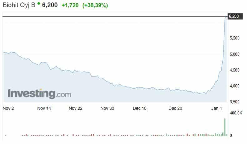Biohit osakekurssi osakkeet pörssi