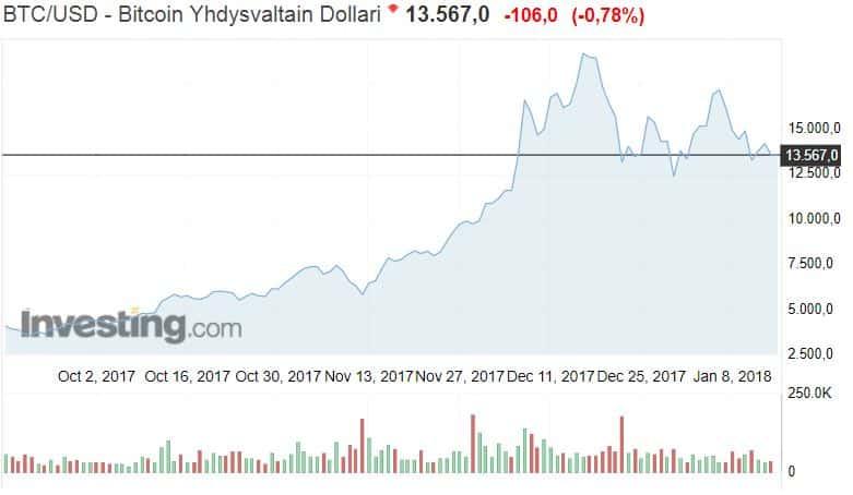 Bitcoin valuuttakurssi dollari kryptovaluutta bittiraha kurssi