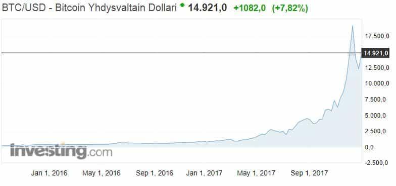 Bitcoin valuuttakurssi dollari kryptovaluutta talous sijoittaminen