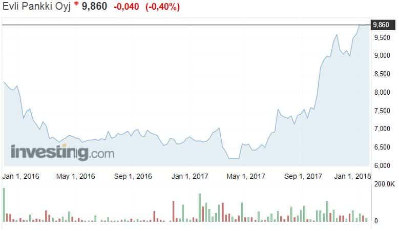 Evli osakekurssi osakkeet pörssi sijoittaminen talous