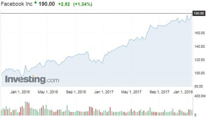 Facebook osakekurssi osakkeet sosiaalinen media talous sijoittaminen
