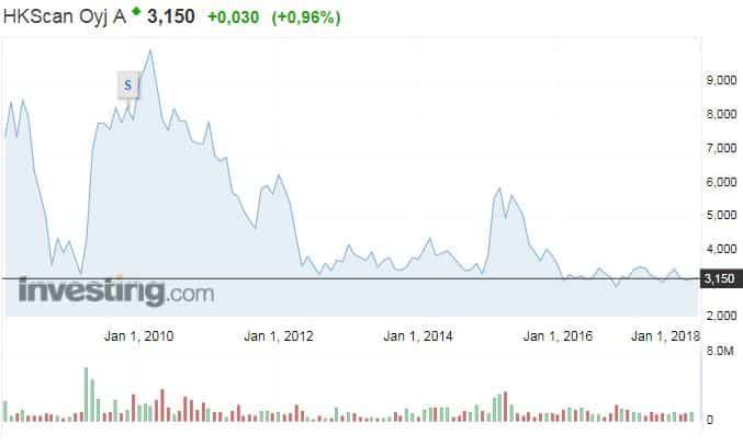 HKScan osakekurssi osakkeet talous sijoittaminen pörssi