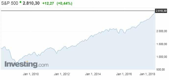 S&P 500 osakeindeksi USA osakkeet osakemarkkinat sijoittaminen