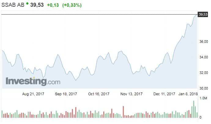 SSAB teräsyhtiö osake osakekurssi pörssi sijoittaminen