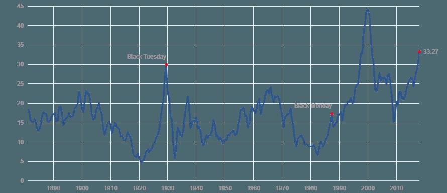 Shilleri PE arvostuskerroin osakkeet arvostusmittari sijoittaminen talous