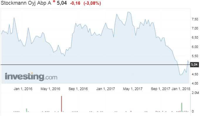 Stockmann kauppaketju osakekurssi osakkeet