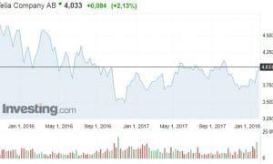 Telia osakekurssi osakkeet teloperaattori pörssi sijoittaminen