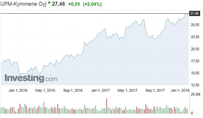 UPM osakekurssi osakkeet metsäyhtiö sijoittaminen