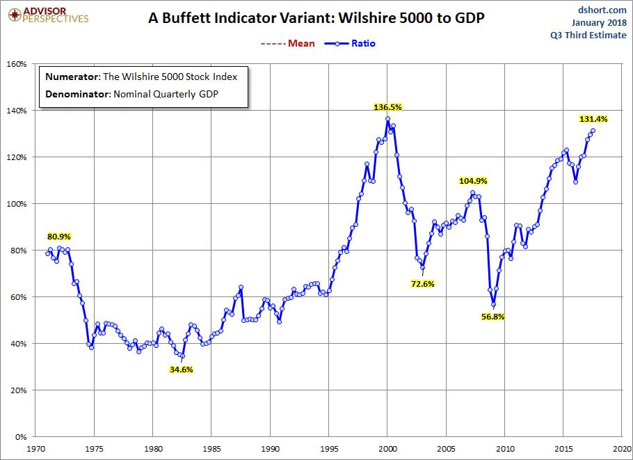 Warren Buffett indikaattori arvostuskerroin osakkeet sijoittaminen