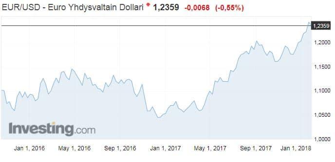 euro dollari valuuttakurssi valuutta