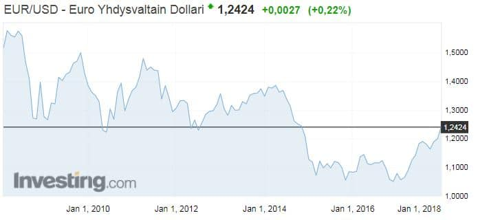 valuuttakurssi euro dollari valuutat talous
