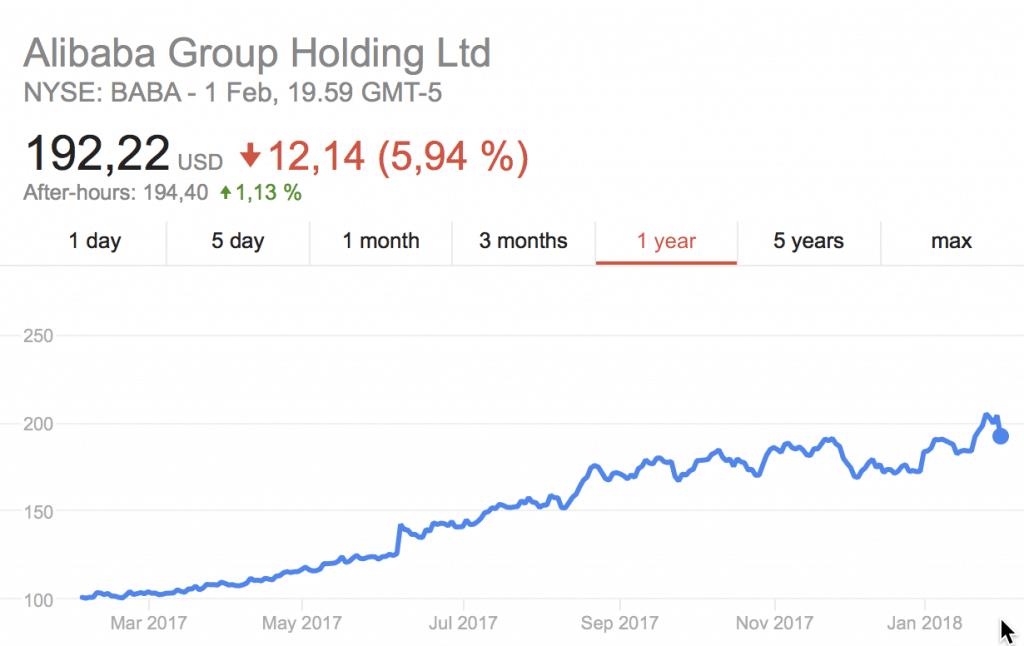 Alibaban osake on noussut vuodessa 100 prosenttia.