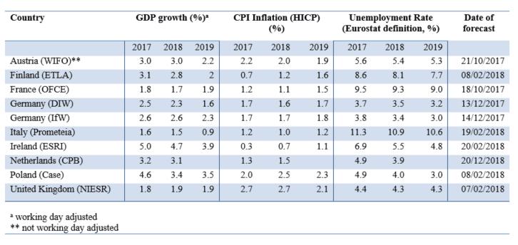 ETLA talouskasvu työllisyys inflaatio ennusteet eri maissa talous