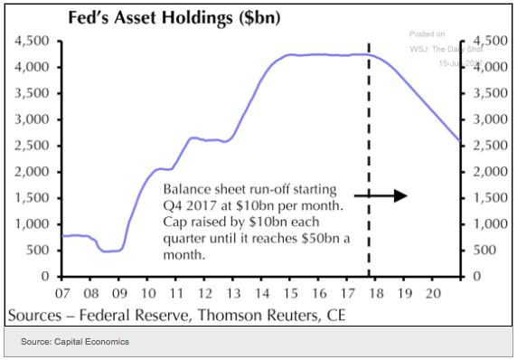 Fed tase määrällinen elvytys talous
