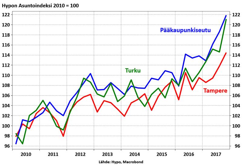 Hypo asuntoindeksi asuntomarkkinat talous
