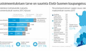Infograafi Tilastokatsaus Perustoimeentulotuki 2018 talous
