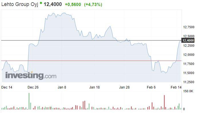Lehto Group osakekurssi osakkeet pörssi sijoittaminen