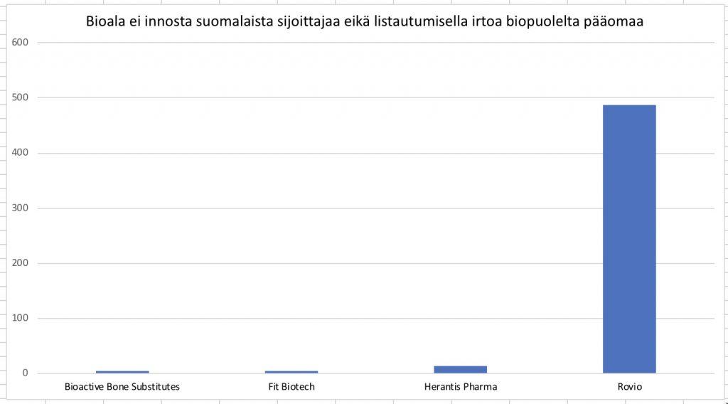 Bioalan yritykset eivät suomessa saa tarpeeksi pääomaa.