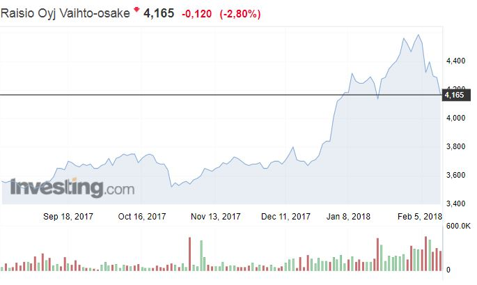 Raisio osakekurssi osakkeet