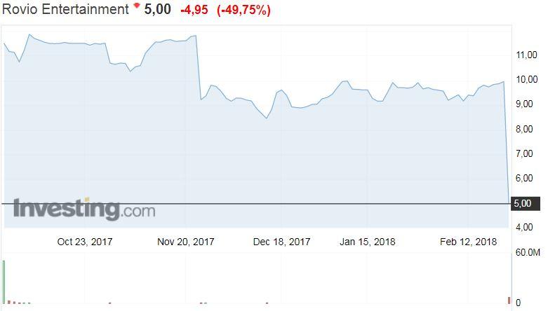 Rovio osakekurssi osakkeet pörssi osakemarkkinat