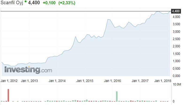 Scanfil elektroniikkavalmistaja osakekurssi osakkeet pörssi sijoittaminen