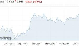 USA 10 vuoden velkakirja korkotaso bond sijoittaminen korkomarkkinat