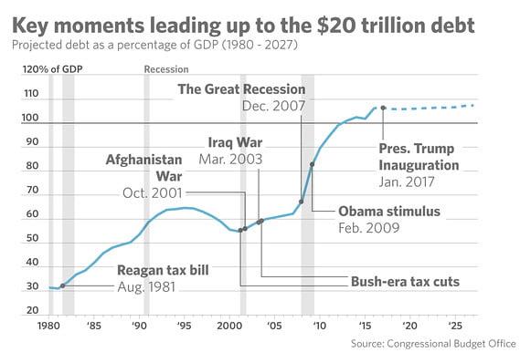 USA velka velkaantuminen talous