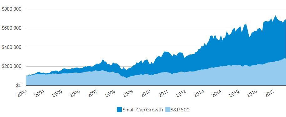 sijoitusstrategia Validea pienyhtiöt kasvustrategia