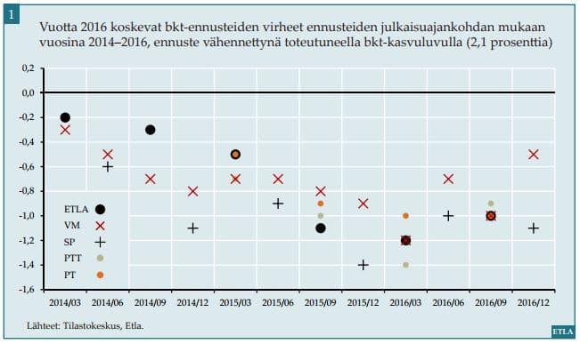talousennusteet poikkeama virheet bkt-ennusteet