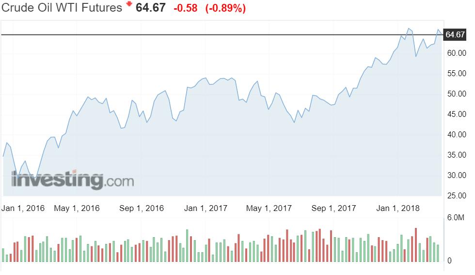 öljy WTI-laatu öljyn hinta talous