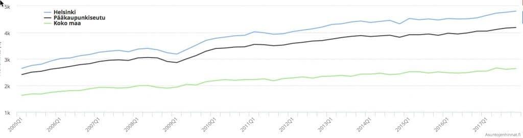asuntojen hinnat ovat nousseet helsingissä pitkään. Onko yhtenä syynä tuettu asuntorakentaminen?