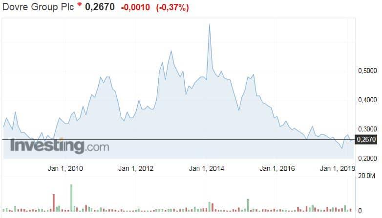 Dovre Group osakekurssi osakkeet sijoittaminen