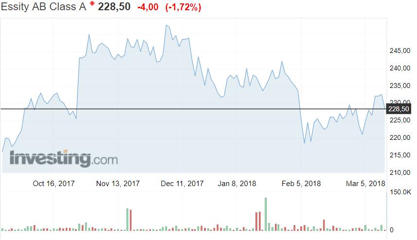 Essity ruotsalaisyhtiö osake osakekurssi pörssi sijoittaminen