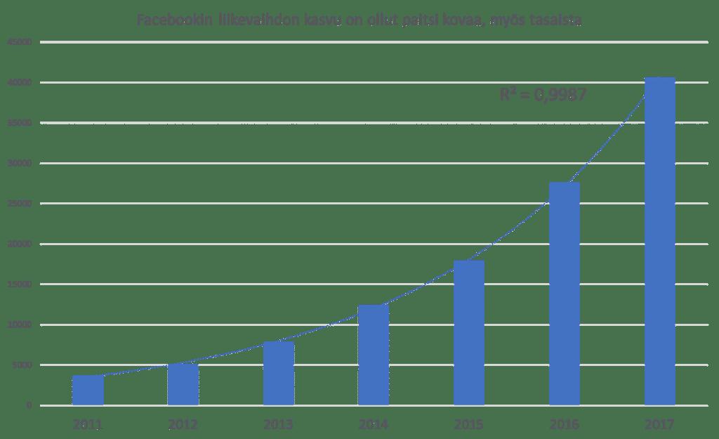 Facebook liikevaihdon kasvu on ollut tasaista.