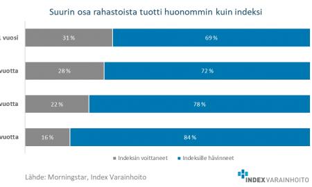 Index Varainhoito rahastoselvitys sijoitusrahastot indeksituotto sijoittaminen
