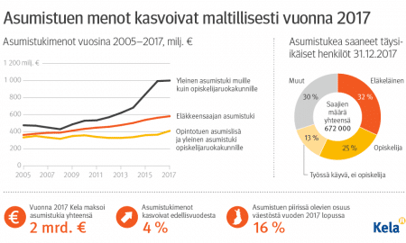 Infograafi Tiedote Tilastokatsaus asumistuki talous