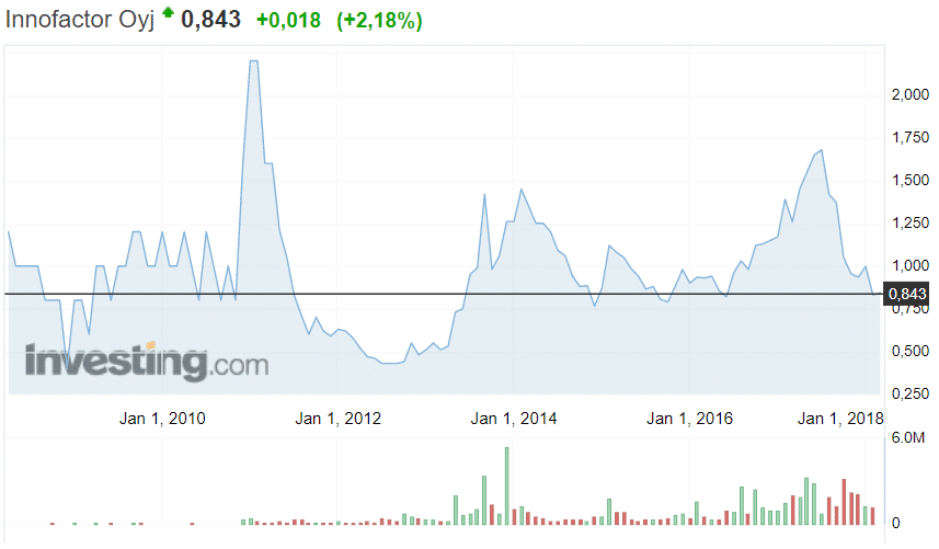 Innofactor pilvipalvelut talous osakekurssi osakkeet pörssi