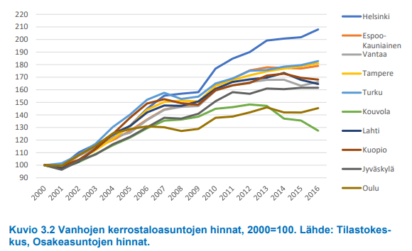 Kerrostalojen hinnat kaupungit asuntomarkkinat talous