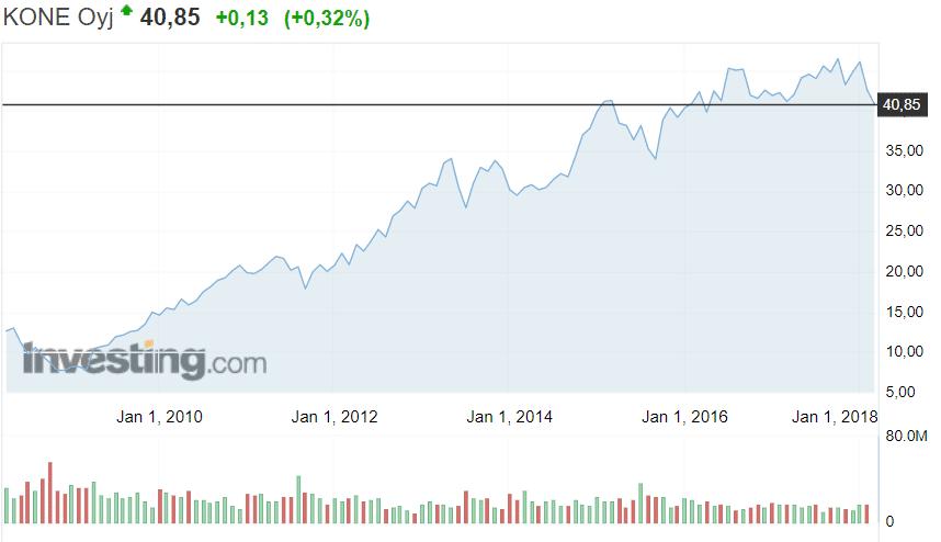 Kone osakekurssi hissiyhtiö osakkeet sijoittaminen pörssi